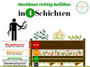 Hochbeet befüllen in 4 Schichten Infografik